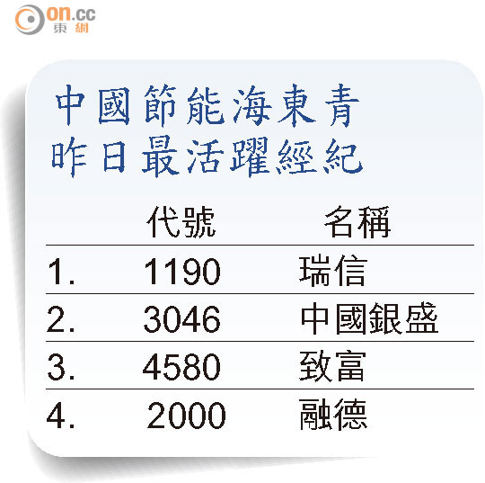 盤路追擊:節能海東青重新發力 - 東方日報