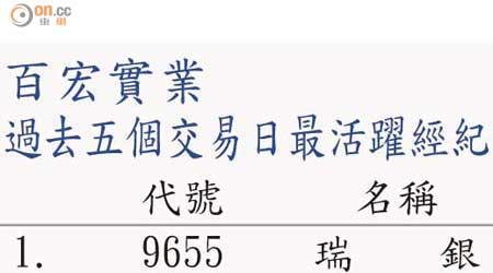 盤路追擊:百宏實業沽壓不大 - 東方日報