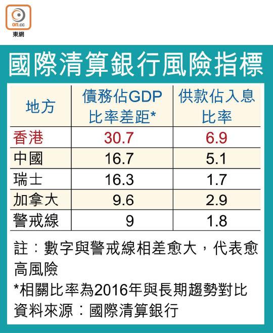 港債務風險危絕全球 - 東方日報