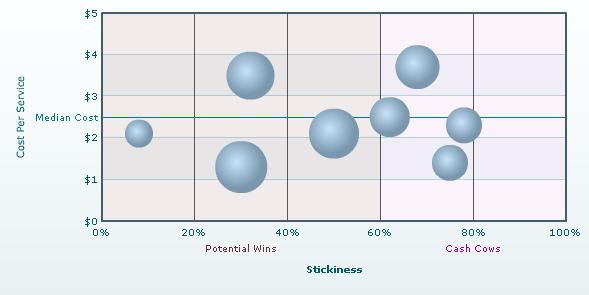FusionCharts v3 - XML Structure - bubble chart