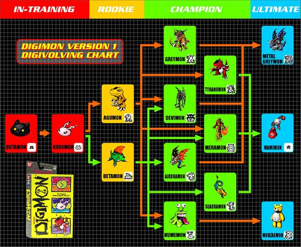 how to get the digimon that you like ;) Bandai Digimon Virtual