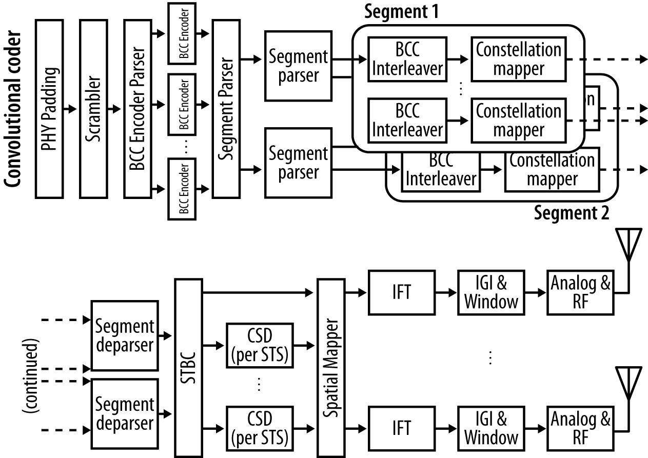 block diagram tutorial pdf