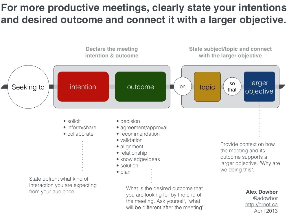 Framework for productive meetings Training stuff Pinterest - meeting agenda template word