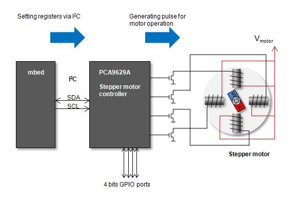 block diagram of stepper motor controller