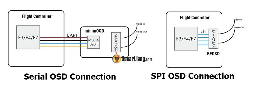 SPI_RX - A New Receiver Protocol FC with Built-in RX - Oscar Liang