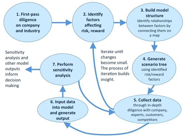 The OSF Playbook A Journey to Investing in Future Sci-Tech Page 4