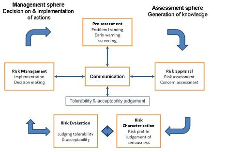 Occupational safety and health management and risk governance - OSHWiki - health safety risk assessment