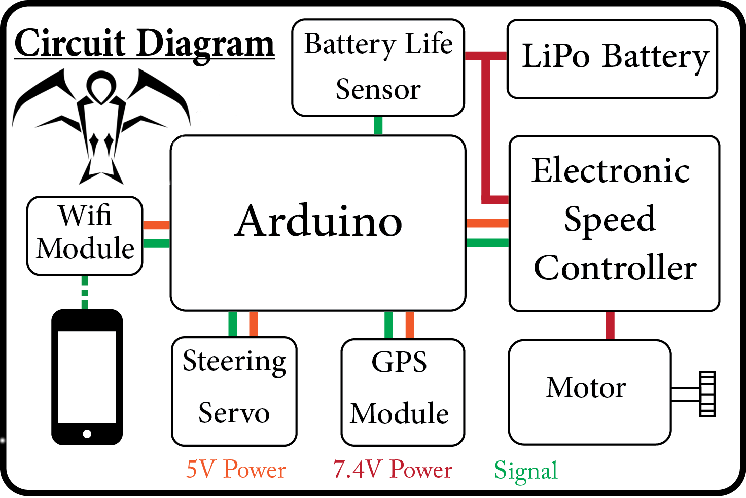 Esc Wire Function Simple Wiring Diagram Example Mystery Explained Cadillac Schematics