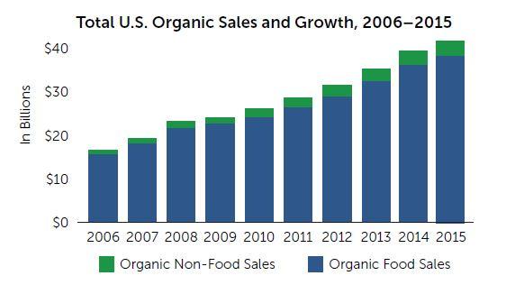 Organic Market Analysis OTA