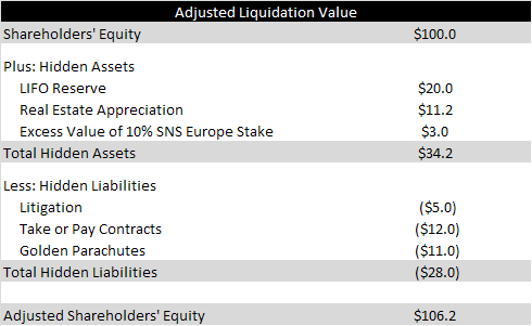adjusted liquidation