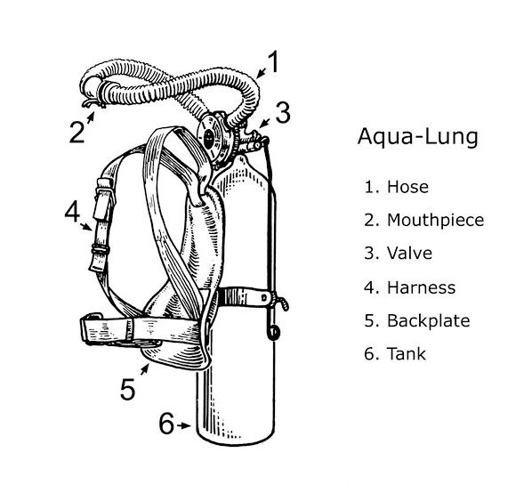 labeled diagram of the aqua lung