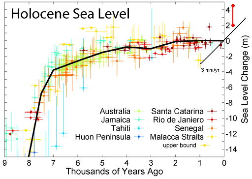 Past, current and future sea level rise (2/2)
