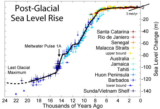 Past, current and future sea level rise (1/2)