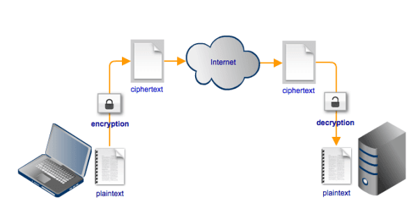Server Sftp What Is Ftps, Ftp, Sftp And What Is The Difference Between