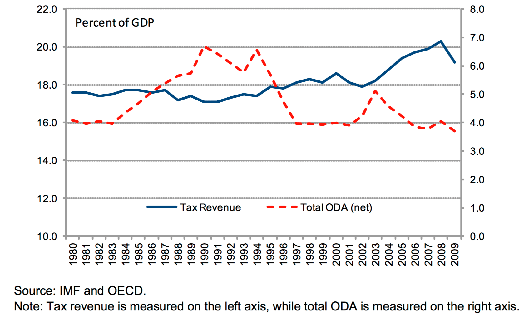 Cash Pool Oecd Taxation Our World In Data