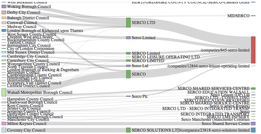 sankey diagram data