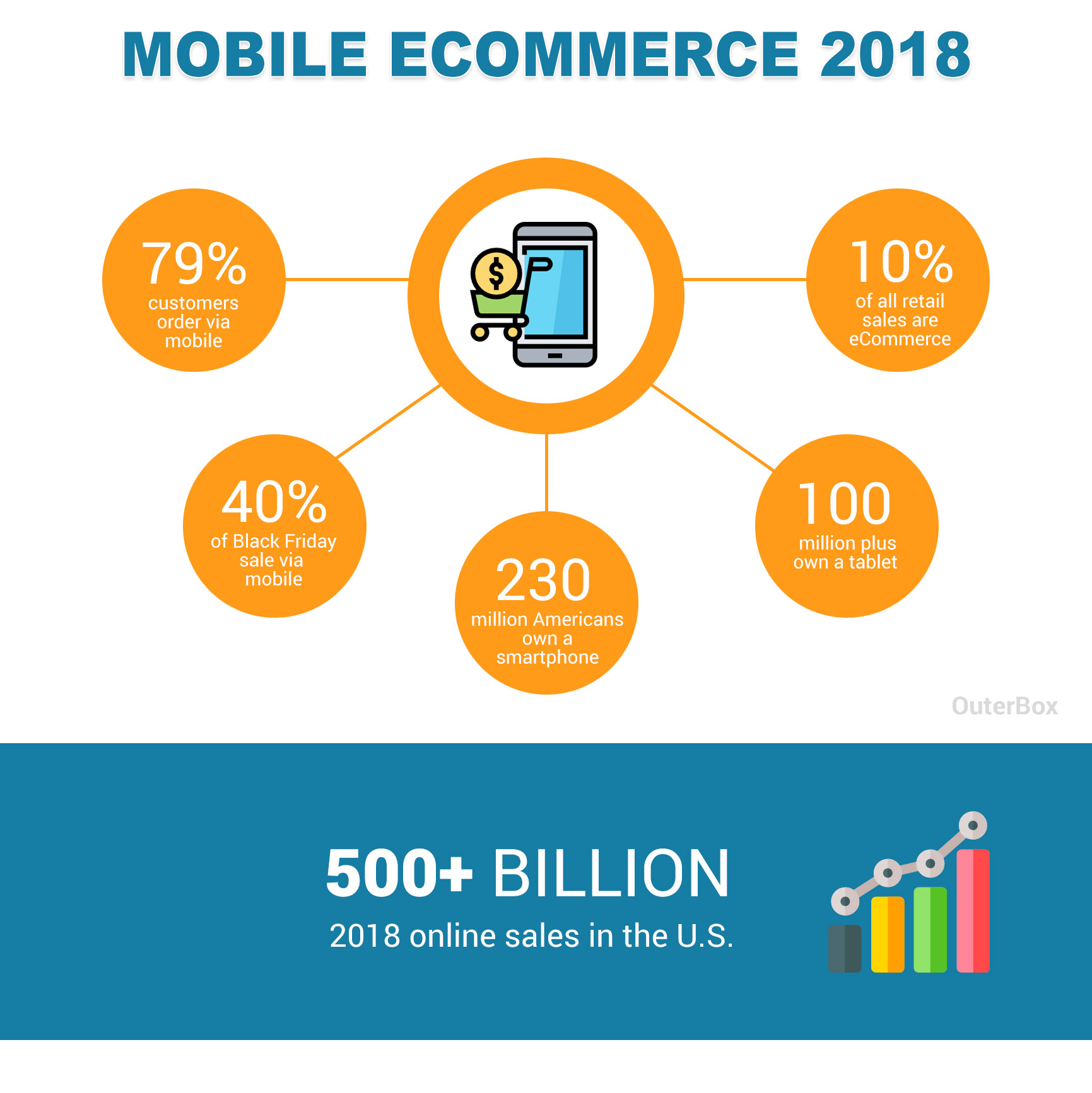 T Mobile Shop Berlin Mobile Ecommerce Statistics Updated 2019 Percentage Of Mobile