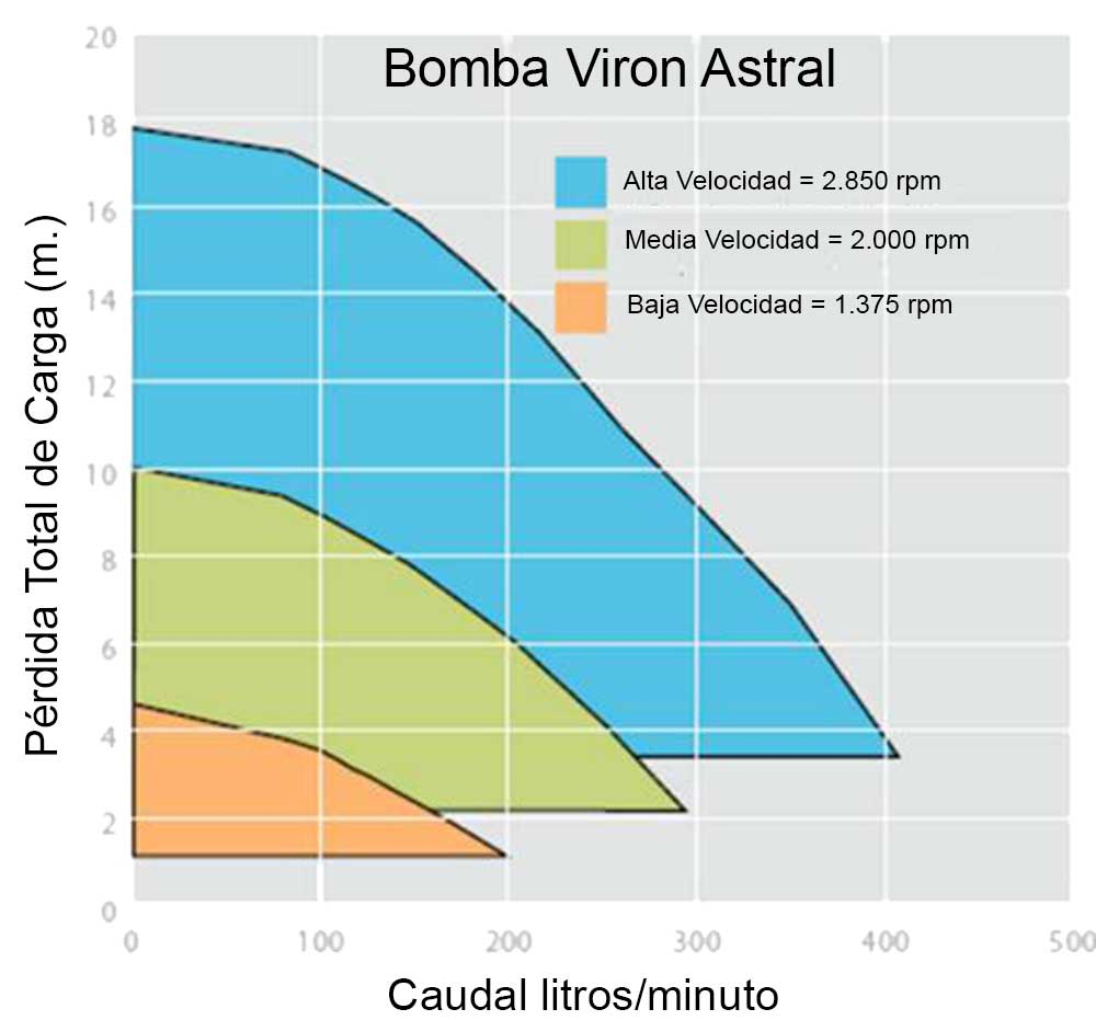 Astral Piscinas Bomba Viron Velocidad Variable Astralpool