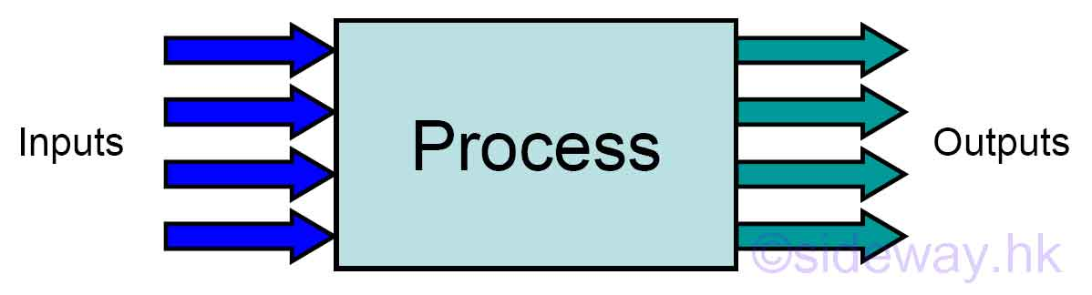 Process Control  Outputto from Sideway - process block diagram