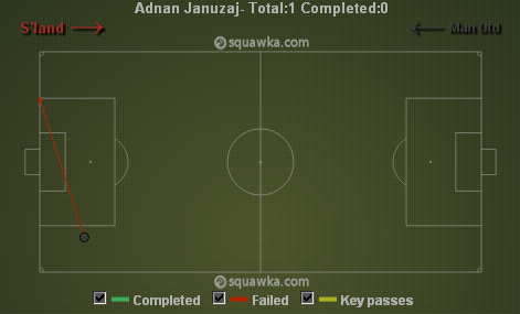 Januzaj's crossing, or rather lack thereof against Sunderland and Southampton via squawka.com