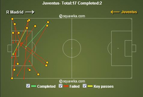 Juventus Crosses via squawka.com