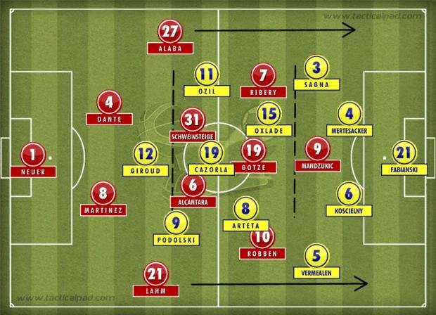 Bayern 1-1 Arsenal