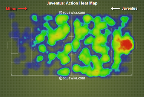 Juve heat-map