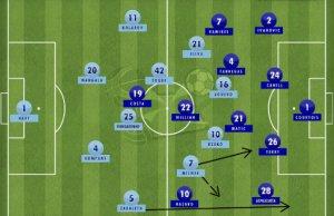 Manchester City Chelsea Tactics FI