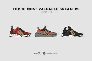 果不其然,adidas 陣營的球鞋在最新一季殺得 Nike 措手不及