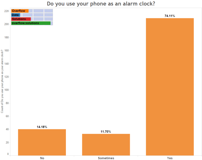 Do you use your phone as an alarm clock