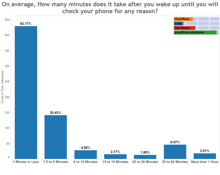 On average, How many minutes does it take after you wake up until you will check your phone for any reason