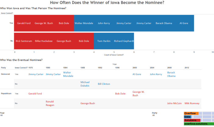 How Often Does the Winner of Iowa Become the Nominee