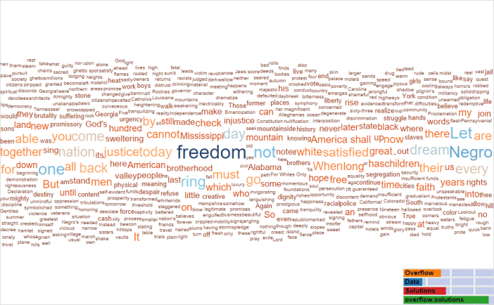 I Have A Dream Speech Word Cloud