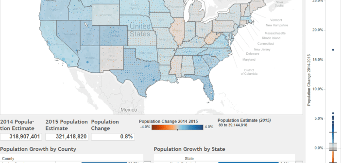 How has the US Population Totals Changed Between 2014 and 2015
