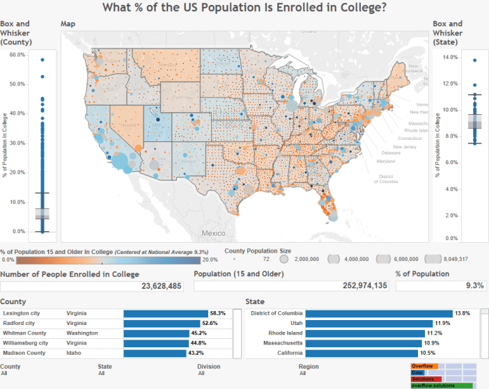 What % of the US Population Is Enrolled in College