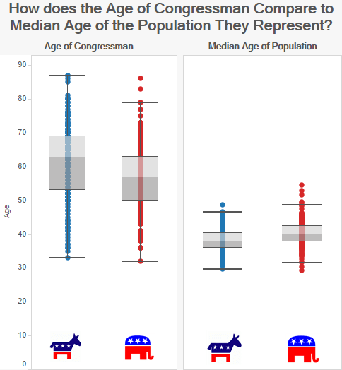 How does the Age of Congressman Compare to Median Age of the Population They Represent