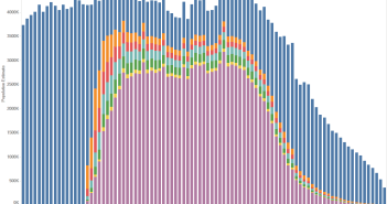 The Number of Weeks Americans Worked in the Last 12 Months - Visualized by Age