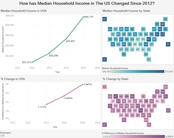 How has Median Household Income in The US Changed Since 2012