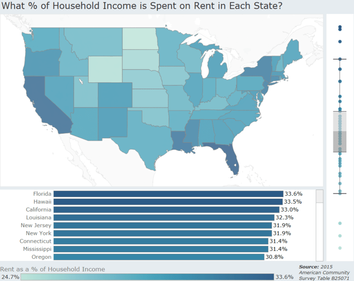 What % of Household Income is Spent on Rent in Each State