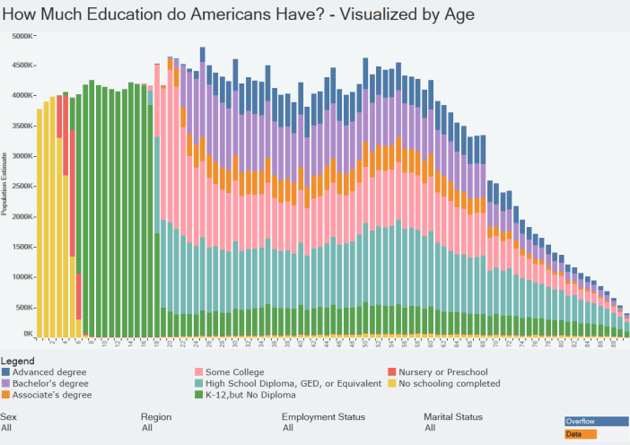 How Much Education do Americans Have - Visualized by Age