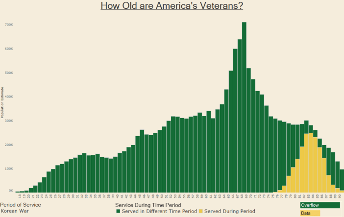 How Old are America's Veterans - Korean War
