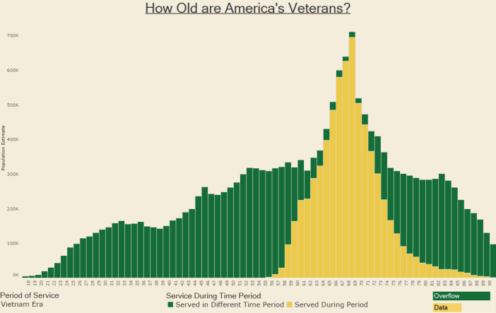 How Old are America's Veterans - Vietnam