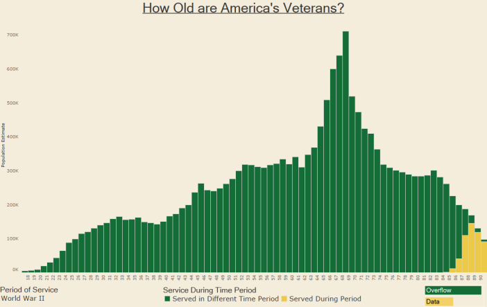 How Old are America's Veterans - WWII