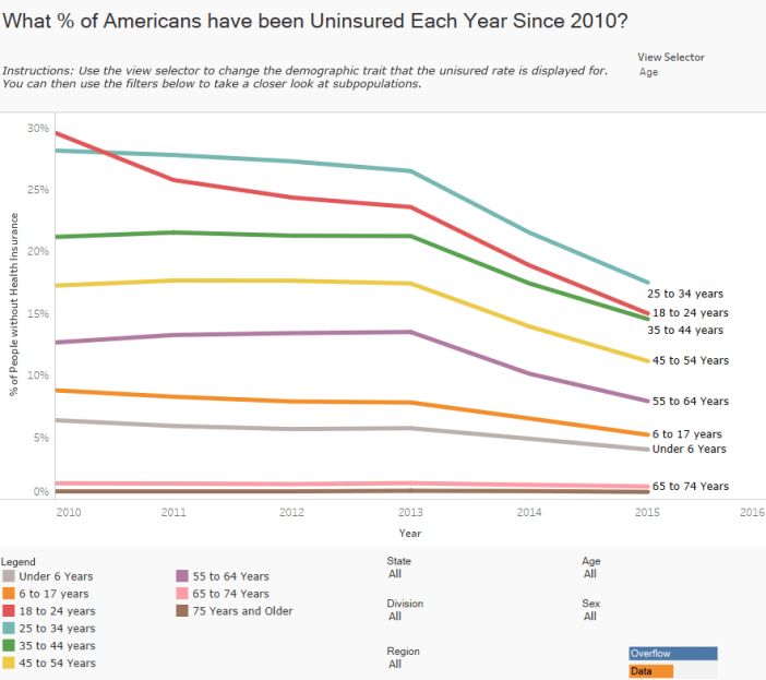 What % of Americans have been Uninsured Each Year Since 2010-