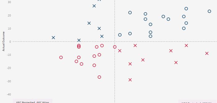 How Often Does Vegas Predict the Super Bowl Winner