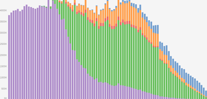 What is the Marital Status of Americans Visualized by Age-