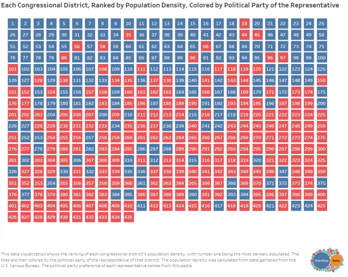 Each Congressional District, Ranked by Population Density, Colored by Political Party of the Representative