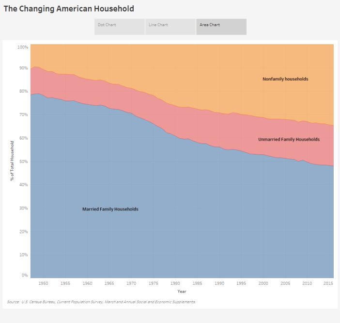 The Changing American Household - Area