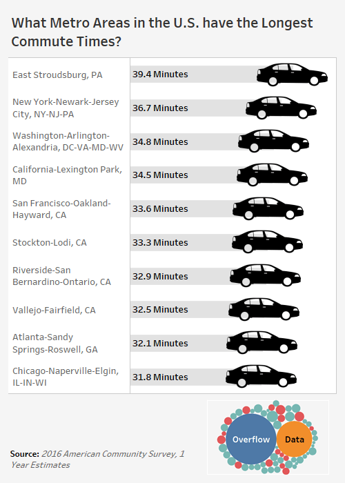 What Metro Areas in the U.S. have the Longest Commute Times - Mobile