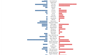 How many congressional seats does each political party control in every state_